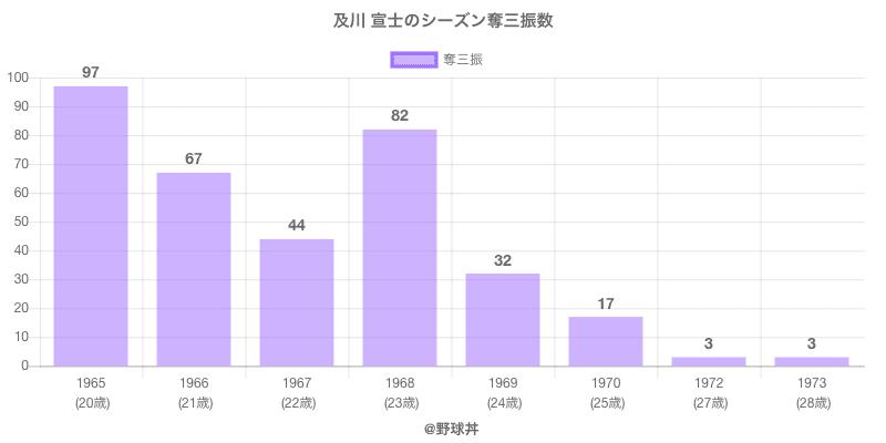 #及川 宣士のシーズン奪三振数