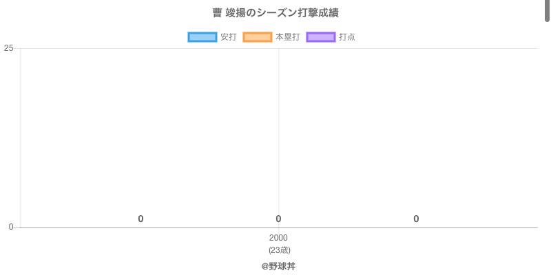 #曹 竣揚のシーズン打撃成績