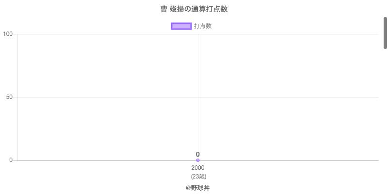 #曹 竣揚の通算打点数