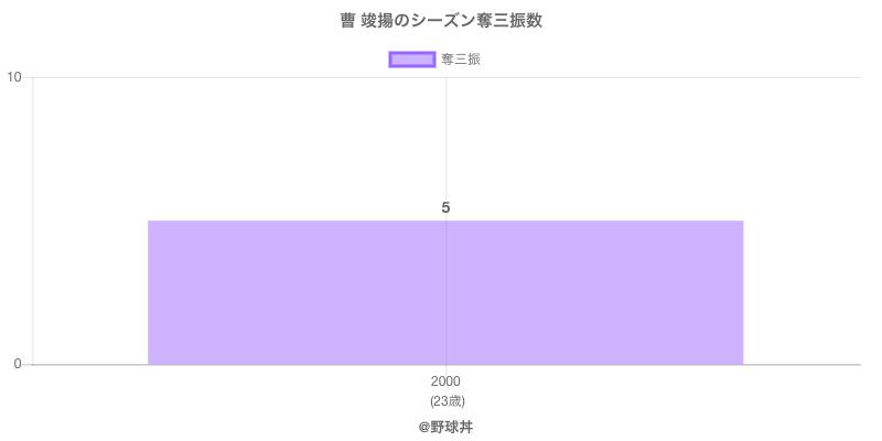 #曹 竣揚のシーズン奪三振数