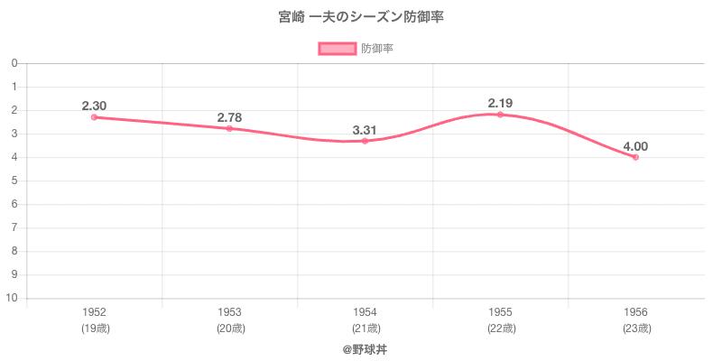宮崎 一夫のシーズン防御率