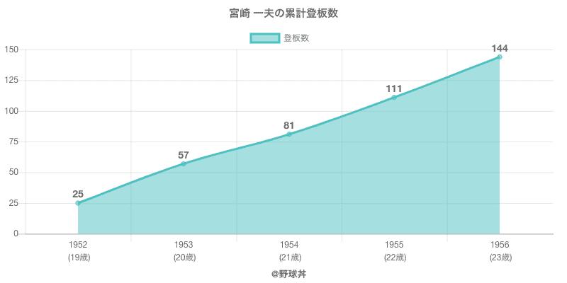 #宮崎 一夫の累計登板数