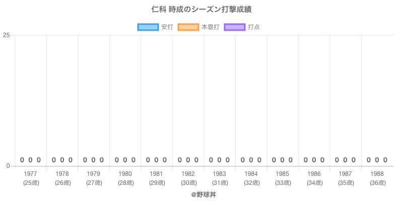 #仁科 時成のシーズン打撃成績