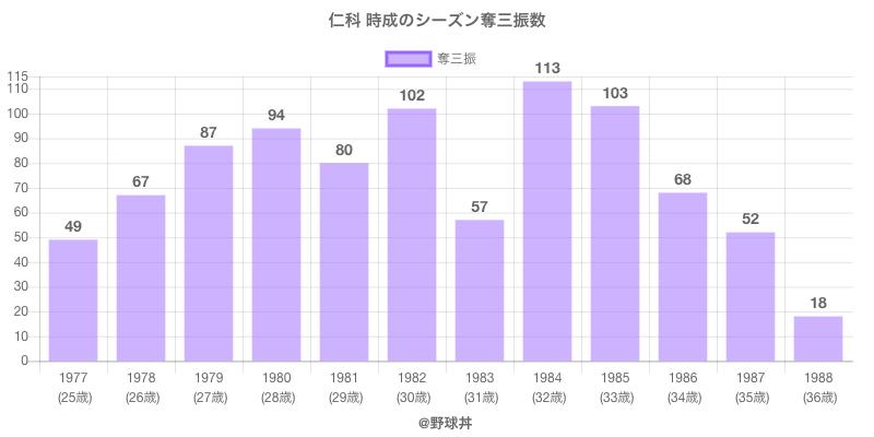 #仁科 時成のシーズン奪三振数
