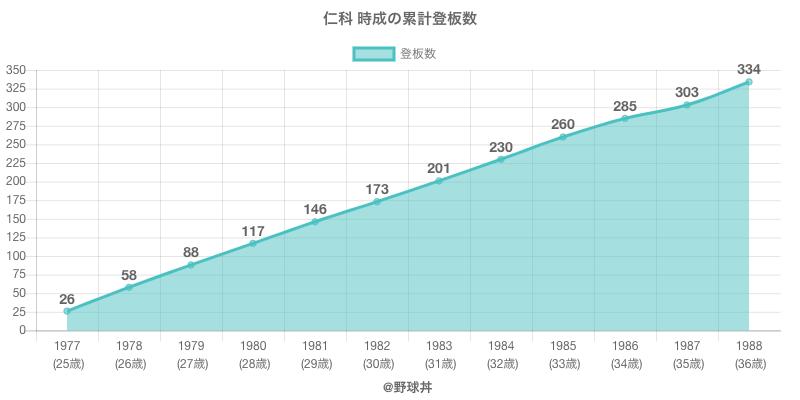 #仁科 時成の累計登板数