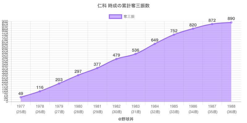 #仁科 時成の累計奪三振数
