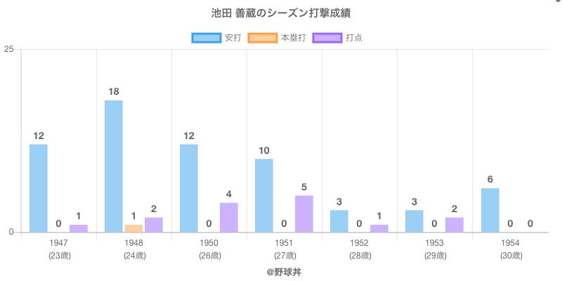 #池田 善蔵のシーズン打撃成績