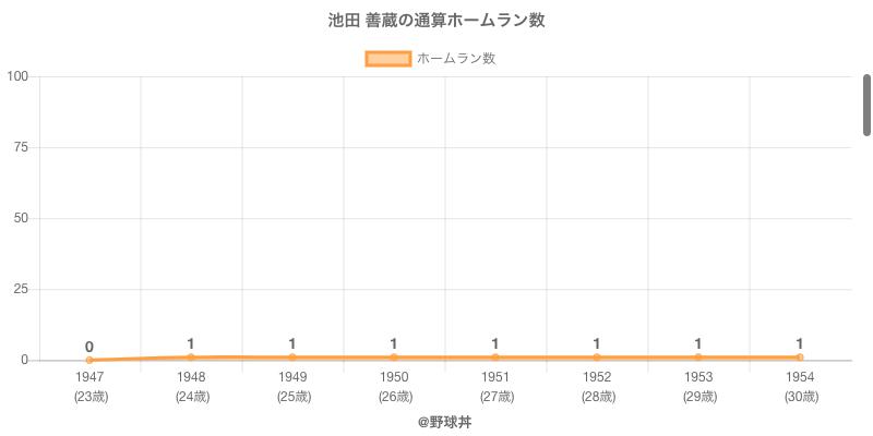#池田 善蔵の通算ホームラン数