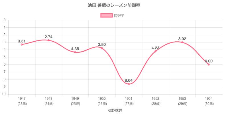 池田 善蔵のシーズン防御率