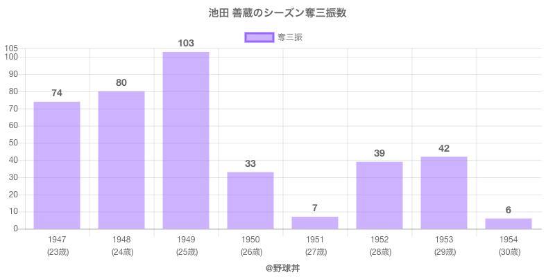 #池田 善蔵のシーズン奪三振数
