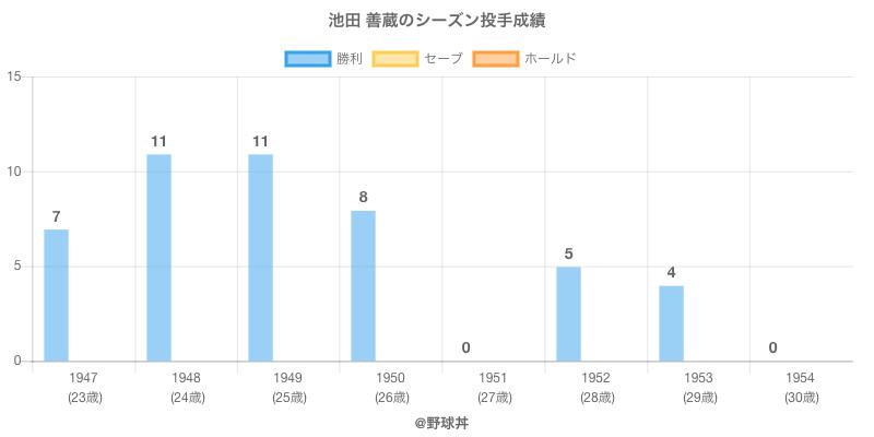 #池田 善蔵のシーズン投手成績