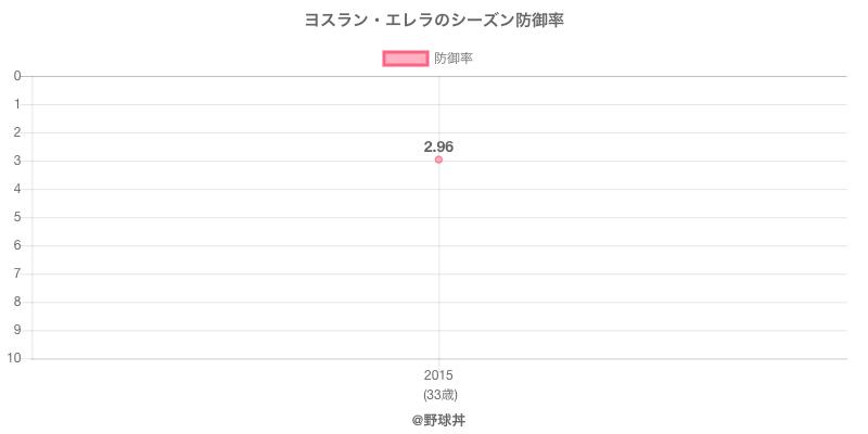ヨスラン・エレラのシーズン防御率