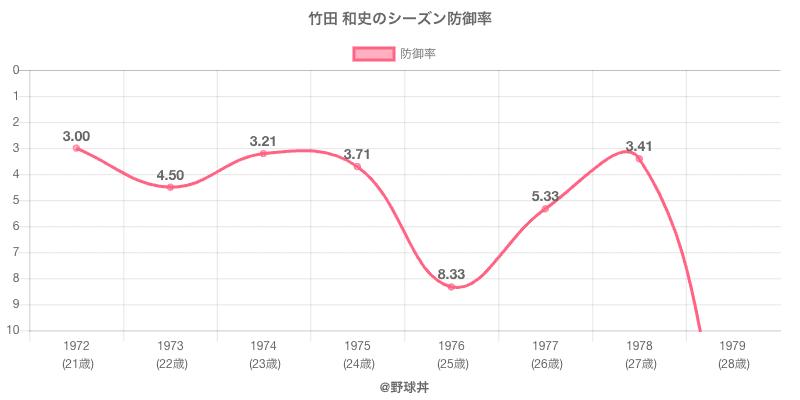 竹田 和史のシーズン防御率
