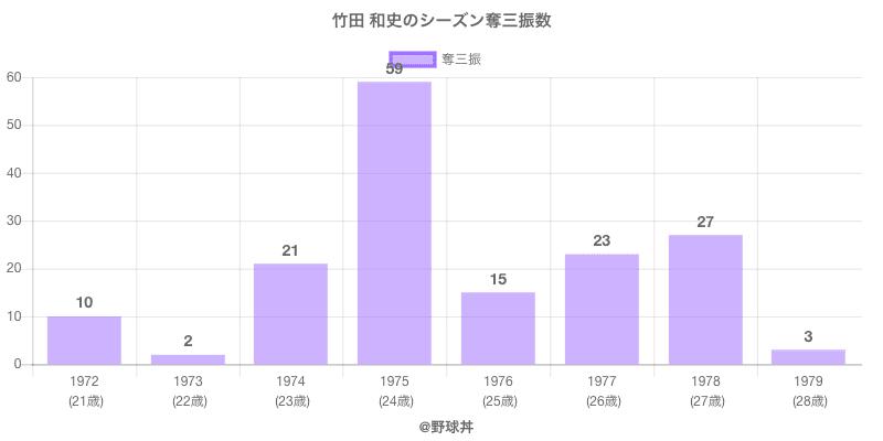 #竹田 和史のシーズン奪三振数