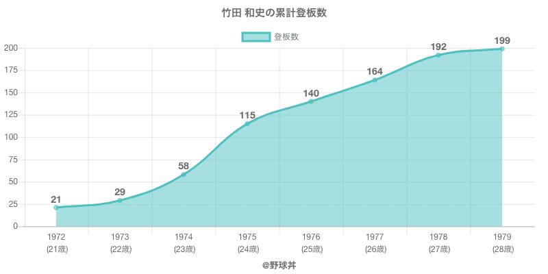 #竹田 和史の累計登板数