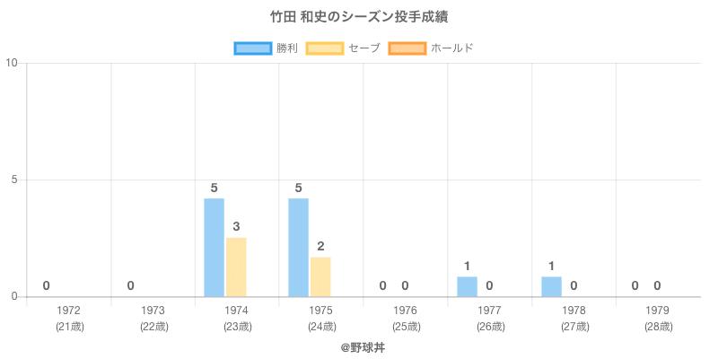 #竹田 和史のシーズン投手成績
