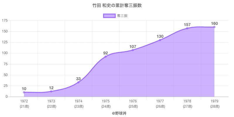 #竹田 和史の累計奪三振数