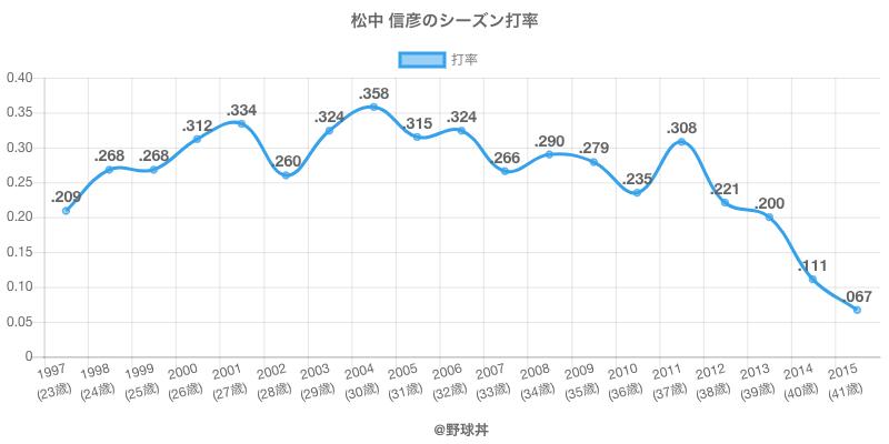 松中 信彦のシーズン打率