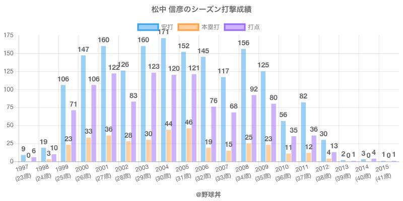 #松中 信彦のシーズン打撃成績