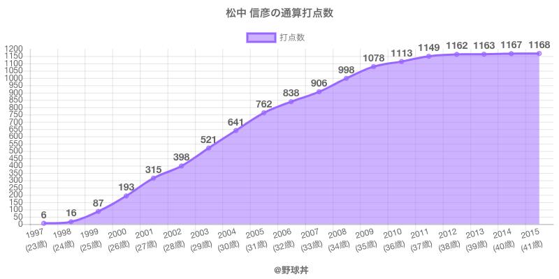 #松中 信彦の通算打点数