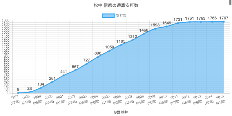 #松中 信彦の通算安打数