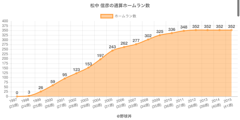 #松中 信彦の通算ホームラン数