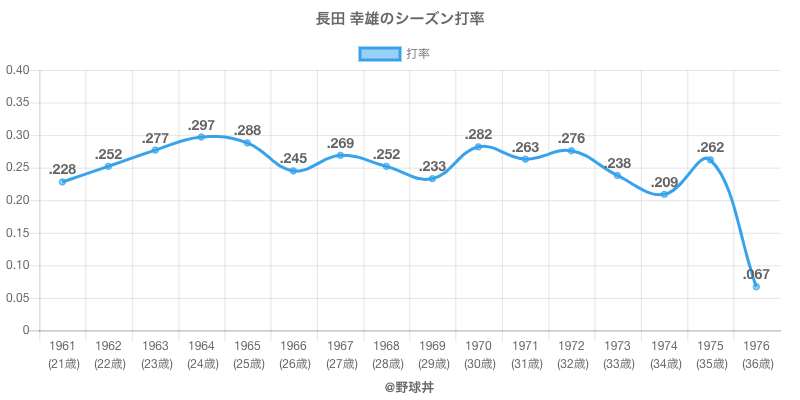 長田 幸雄のシーズン打率