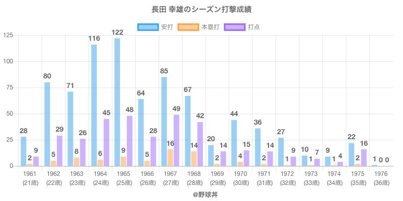 #長田 幸雄のシーズン打撃成績