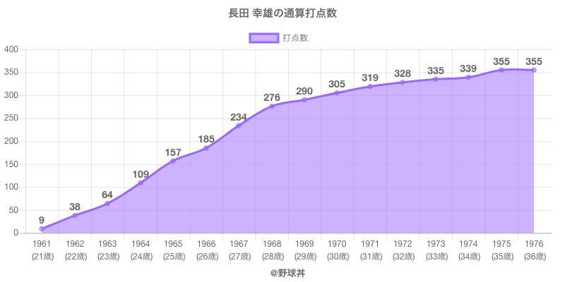 #長田 幸雄の通算打点数