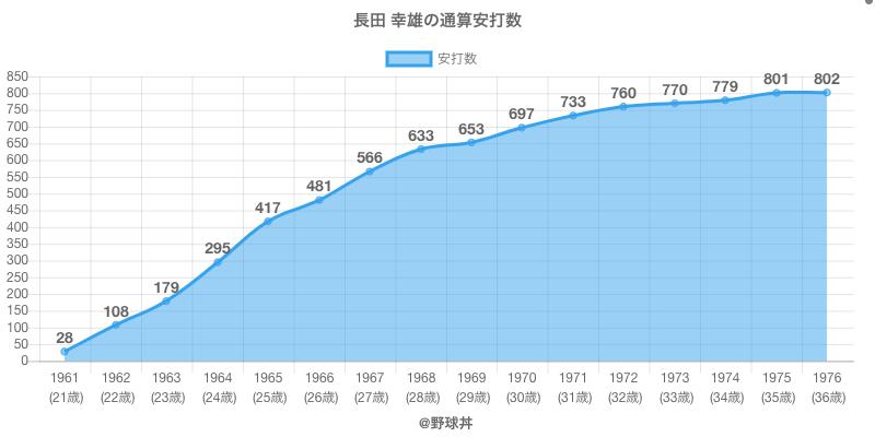 #長田 幸雄の通算安打数