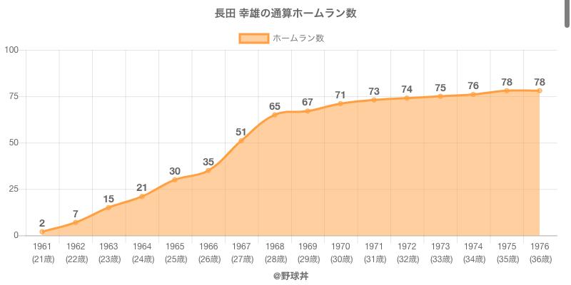 #長田 幸雄の通算ホームラン数