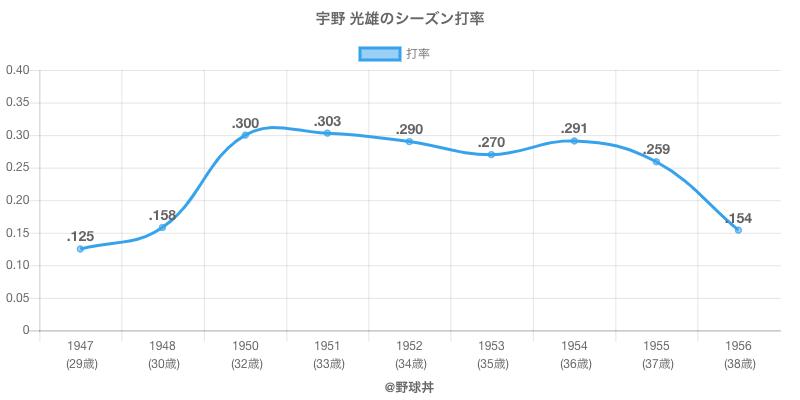 宇野 光雄のシーズン打率