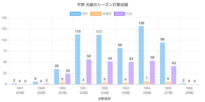 #宇野 光雄のシーズン打撃成績