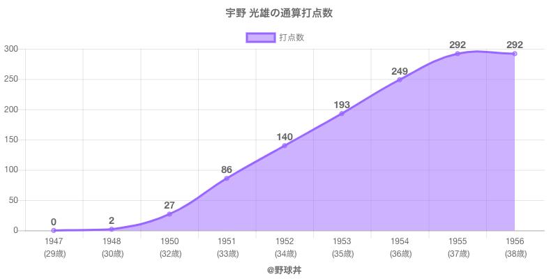 #宇野 光雄の通算打点数