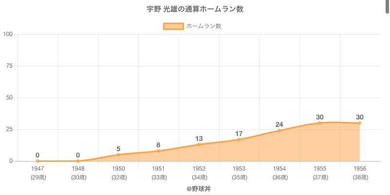#宇野 光雄の通算ホームラン数