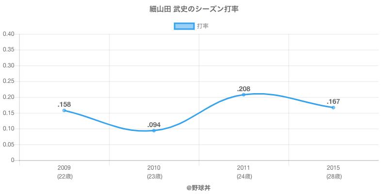 細山田 武史のシーズン打率