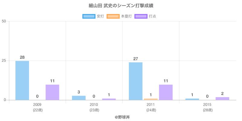 #細山田 武史のシーズン打撃成績