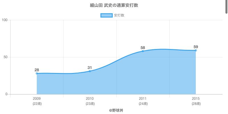 #細山田 武史の通算安打数