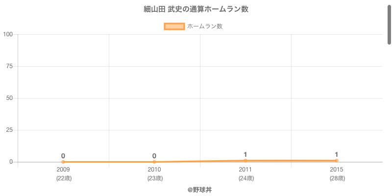 #細山田 武史の通算ホームラン数