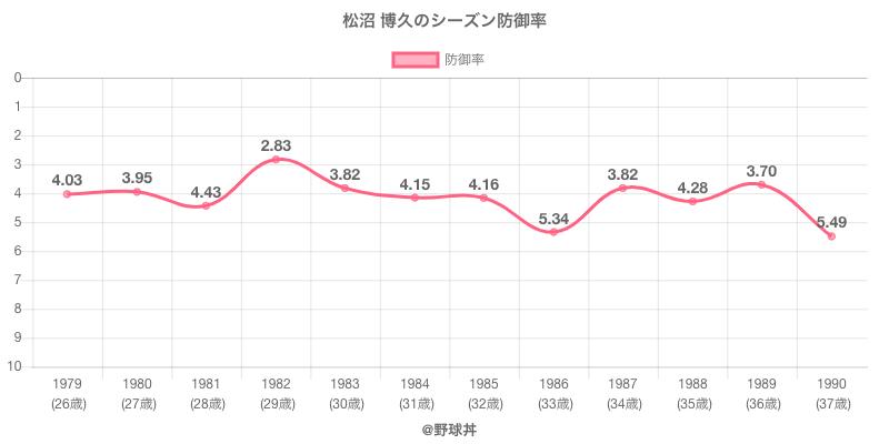 松沼 博久のシーズン防御率
