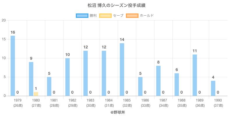 #松沼 博久のシーズン投手成績