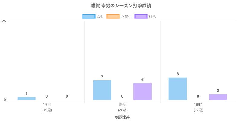 #雑賀 幸男のシーズン打撃成績