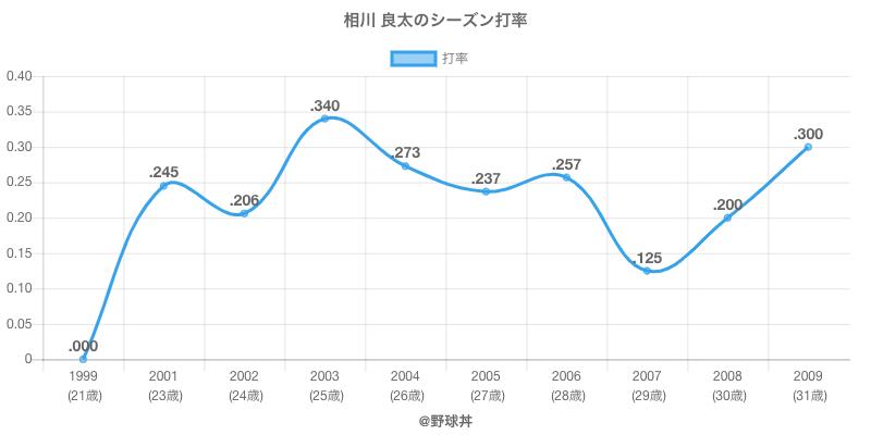 相川 良太のシーズン打率