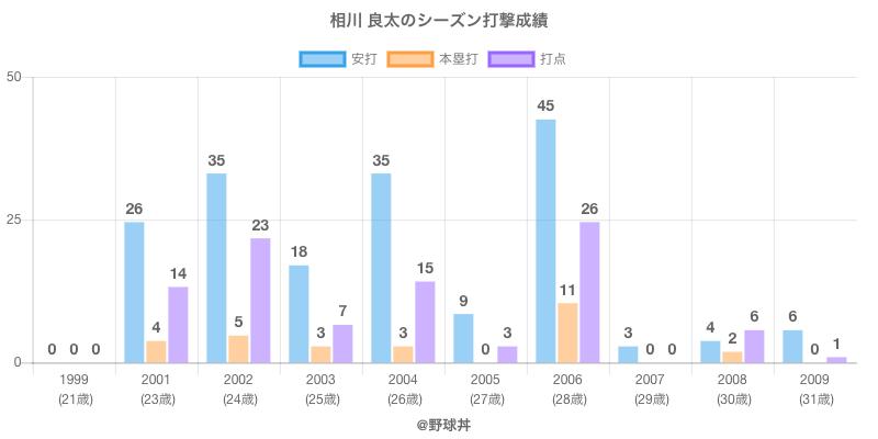 #相川 良太のシーズン打撃成績