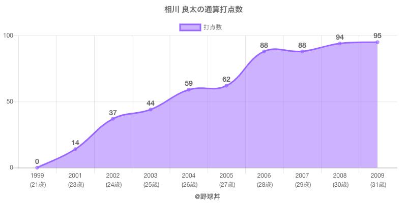 #相川 良太の通算打点数