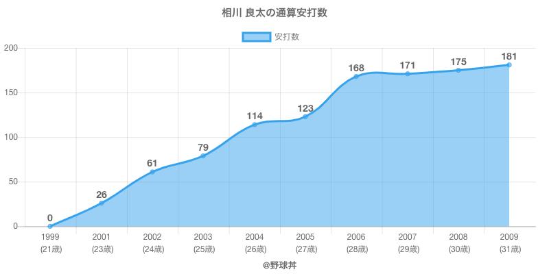 #相川 良太の通算安打数