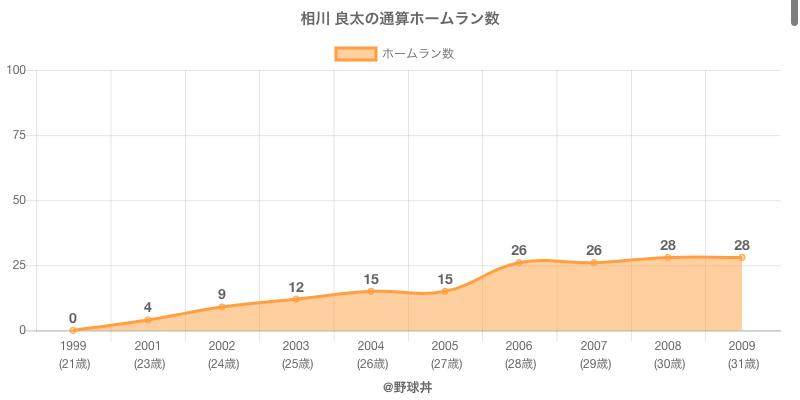 #相川 良太の通算ホームラン数
