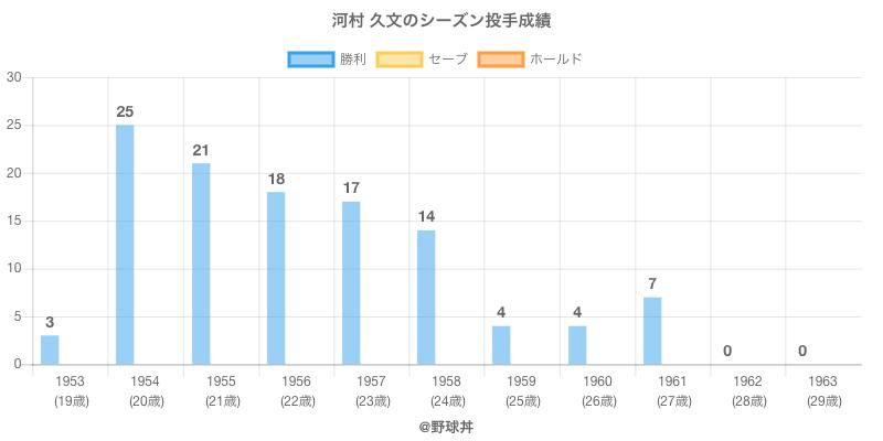 #河村 久文のシーズン投手成績