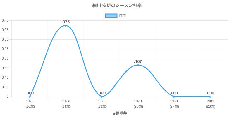細川 安雄のシーズン打率