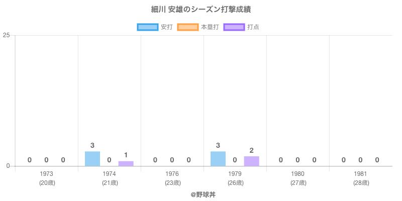 #細川 安雄のシーズン打撃成績